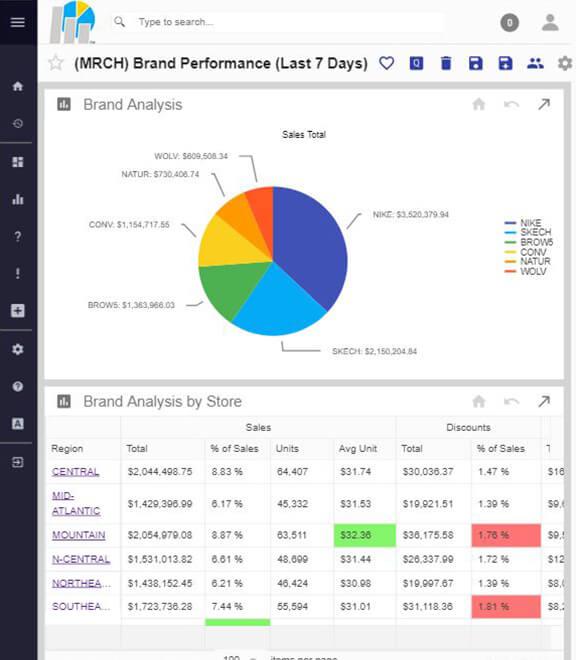 Merch Brand Performance DB iPad