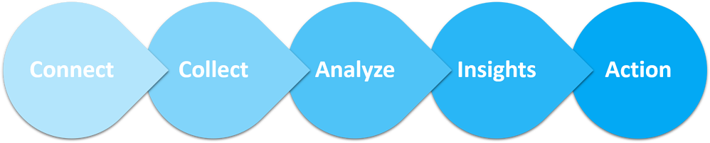Vertical BI Methodology